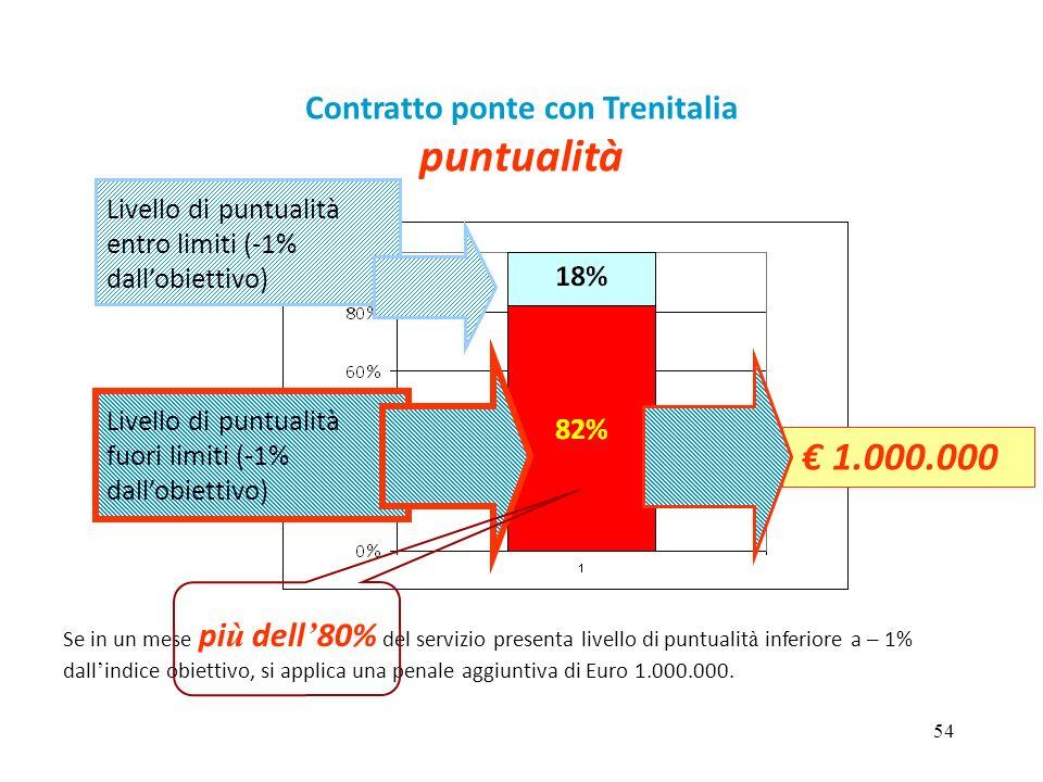 54 Contratto ponte con Trenitalia puntualità Livello di puntualità fuori limiti (-1% dall'obiettivo) Livello di puntualità entro limiti (-1% dall'obie