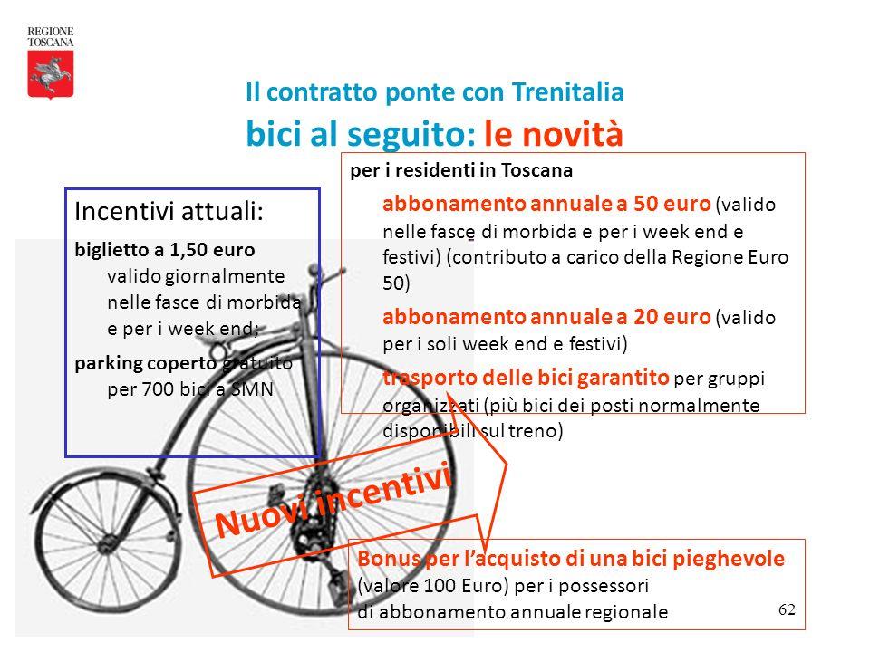 62 Il contratto ponte con Trenitalia bici al seguito: le novità Incentivi attuali: biglietto a 1,50 euro valido giornalmente nelle fasce di morbida e
