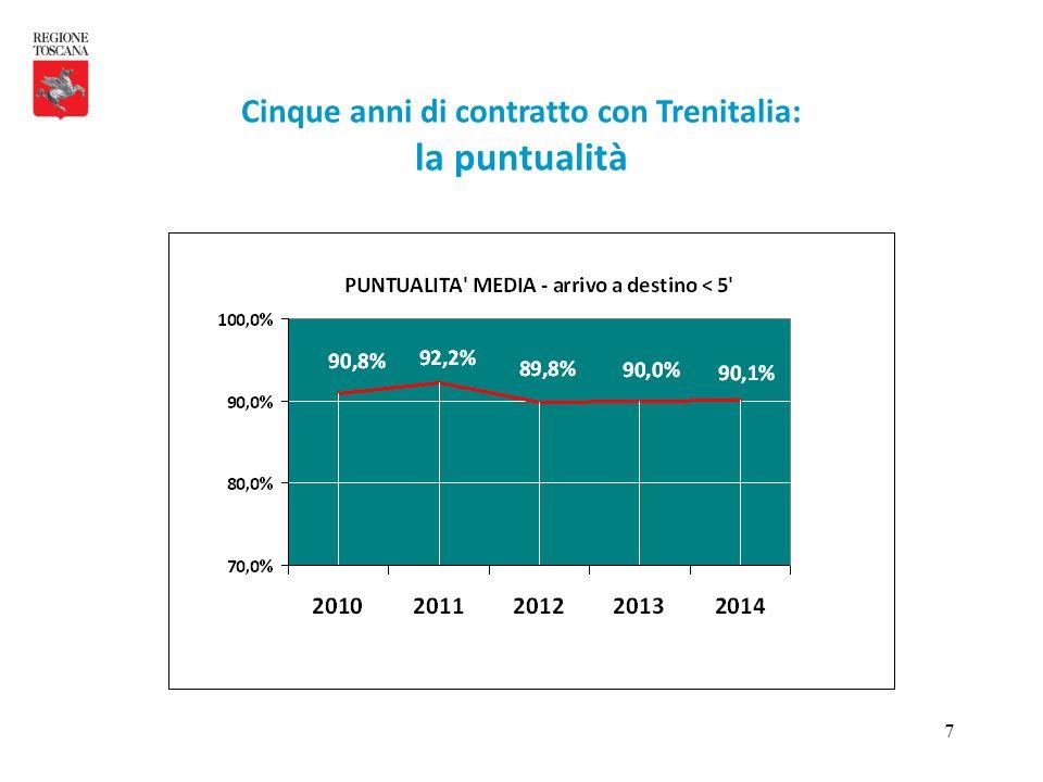 8 La puntualità media regionale dopo un picco di oltre 92% nel 2011 si stabilizza su valori tendenzialmente più bassi (90%) nel triennio 2012 – 2014.