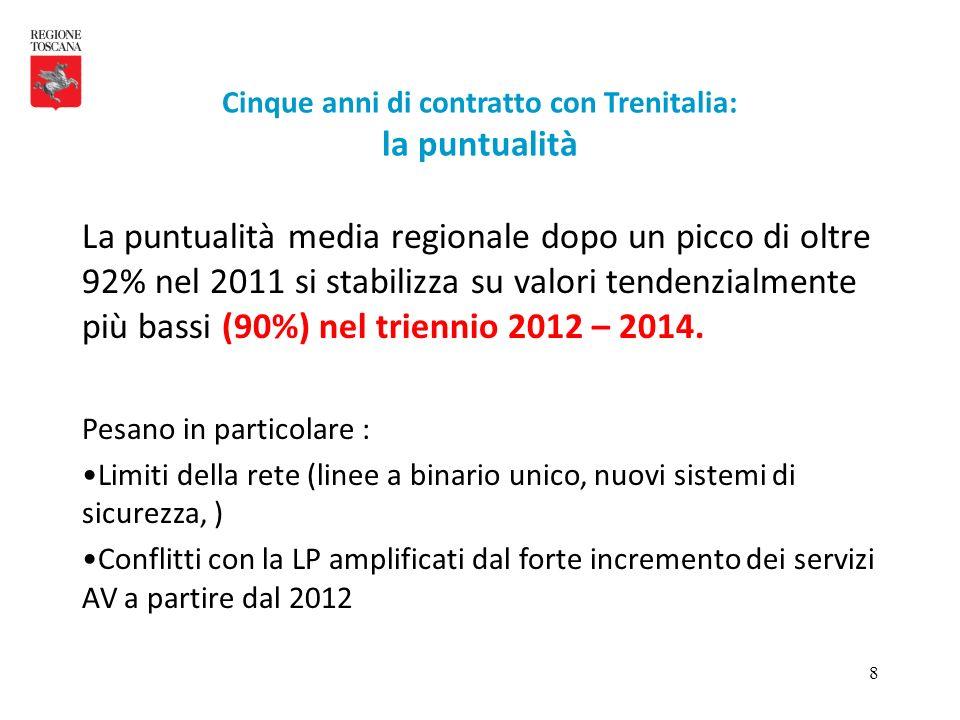 49 Contratto ponte con Trenitalia puntualità Puntualit à regionale: Punti fermi : nel 2015 la puntualit à media non dovr à essere inferiore a 91% nel 2019 non la media dovr à comunque essere inferiore a 93%