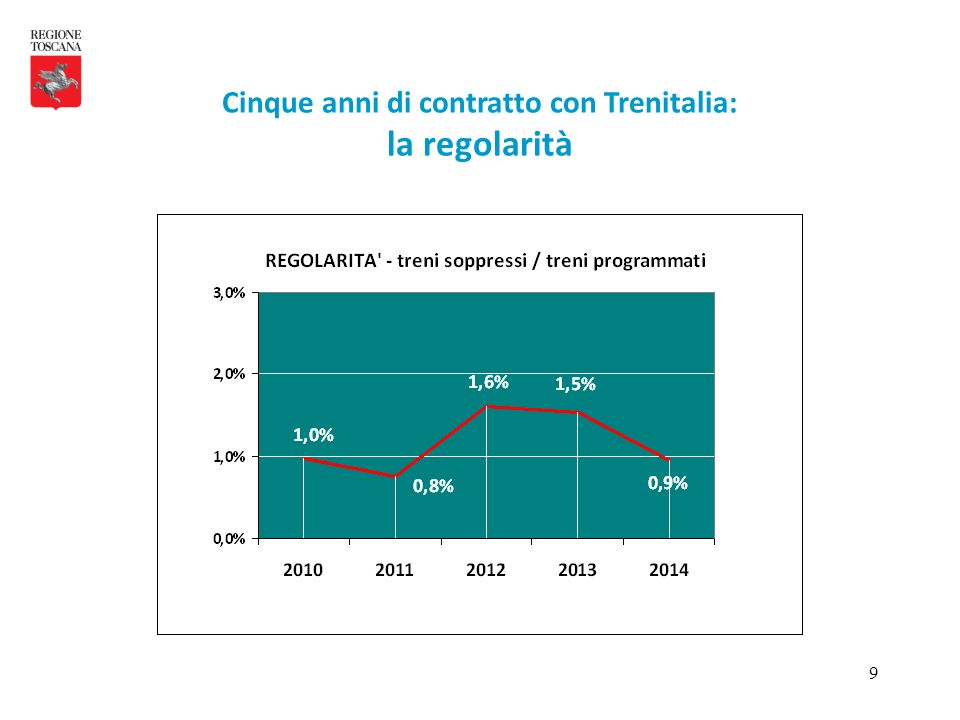20 Le penali comminate nei cinque anni di contratto superano i 5,1 Meuro, con una tendenza a ridursi nel biennio 2013 – 2014.