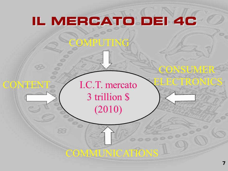 7 IL MERCATO DEI 4C I.C.T.
