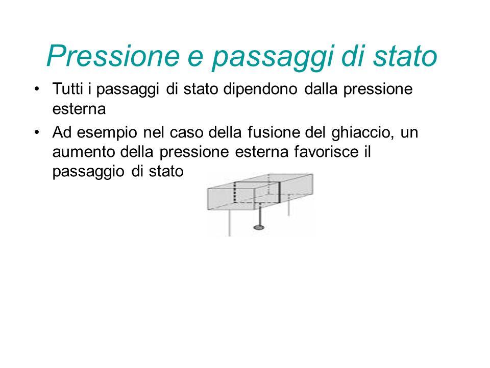 Pressione e passaggi di stato Tutti i passaggi di stato dipendono dalla pressione esterna Ad esempio nel caso della fusione del ghiaccio, un aumento della pressione esterna favorisce il passaggio di stato