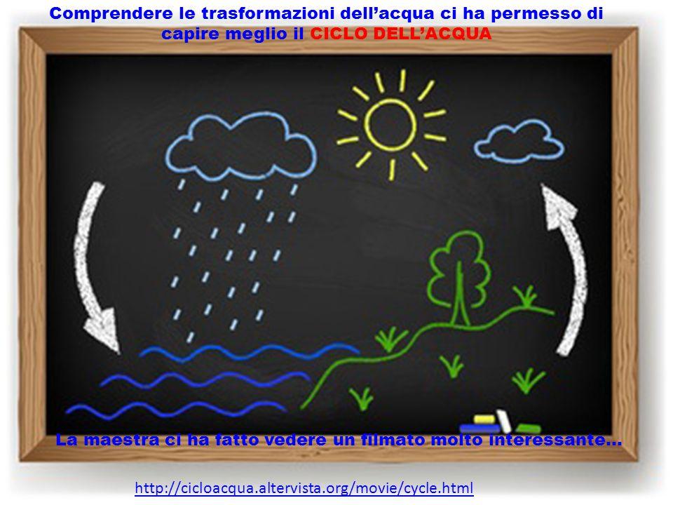 http://cicloacqua.altervista.org/movie/cycle.html Comprendere le trasformazioni dell'acqua ci ha permesso di capire meglio il CICLO DELL'ACQUA La maes