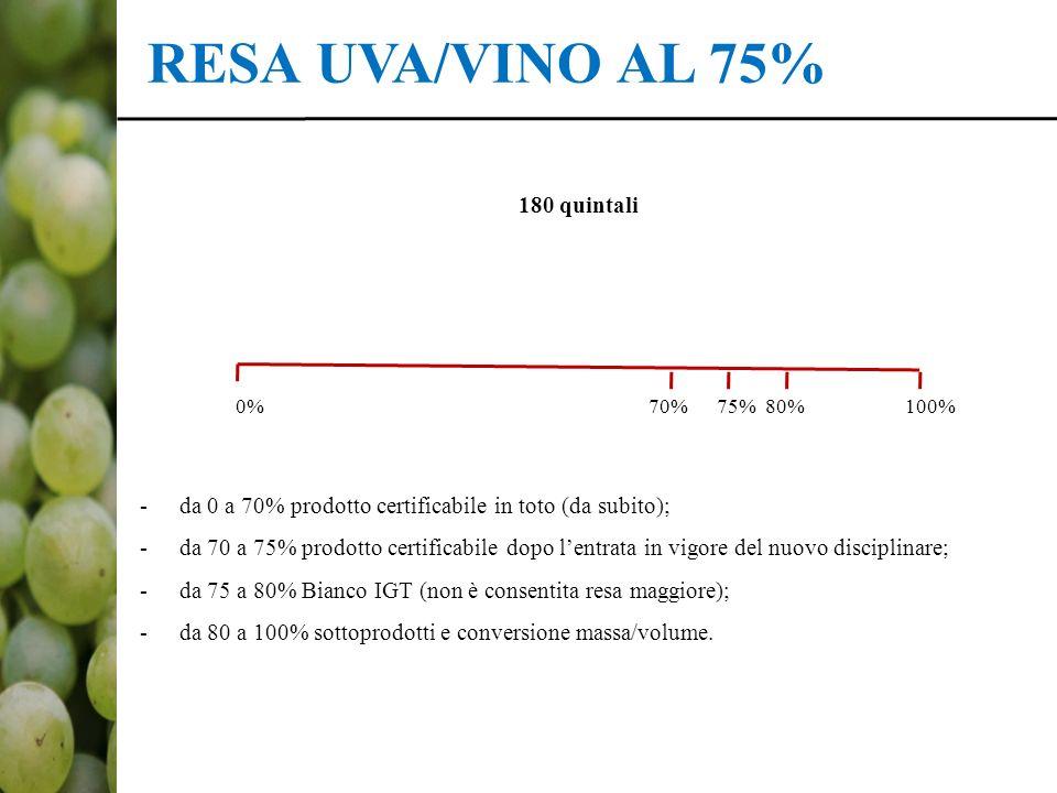 RESA UVA/VINO AL 75% 180 quintali *Prodotto = mosto, vnf e vino (per il mosto e vnf indicare 0% 70% 75% 80% 100% -da 0 a 70% prodotto certificabile in toto (da subito); -da 70 a 75% prodotto certificabile dopo l'entrata in vigore del nuovo disciplinare; -da 75 a 80% Bianco IGT (non è consentita resa maggiore); -da 80 a 100% sottoprodotti e conversione massa/volume.