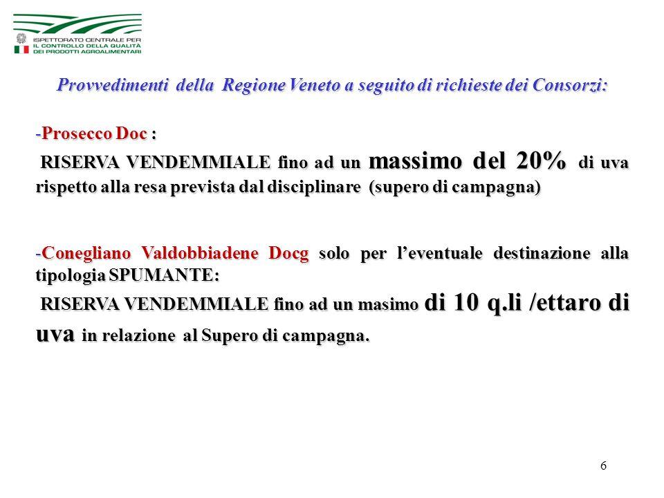 6 Provvedimenti della Regione Veneto a seguito di richieste dei Consorzi: -Prosecco Doc : RISERVA VENDEMMIALE fino ad un massimo del 20% di uva rispetto alla resa prevista dal disciplinare (supero di campagna) RISERVA VENDEMMIALE fino ad un massimo del 20% di uva rispetto alla resa prevista dal disciplinare (supero di campagna) -Conegliano Valdobbiadene Docg solo per l'eventuale destinazione alla tipologia SPUMANTE: RISERVA VENDEMMIALE fino ad un masimo di 10 q.li /ettaro di uva in relazione al Supero di campagna.