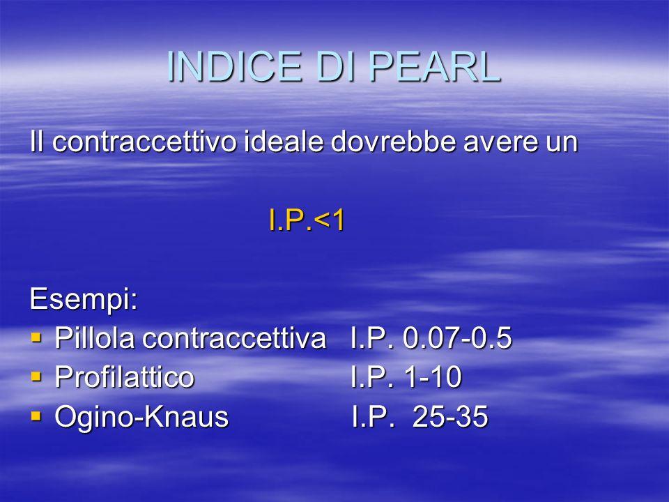 INDICE DI PEARL Il contraccettivo ideale dovrebbe avere un I.P.<1 I.P.<1Esempi:  Pillola contraccettiva I.P. 0.07-0.5  Profilattico I.P. 1-10  Ogin