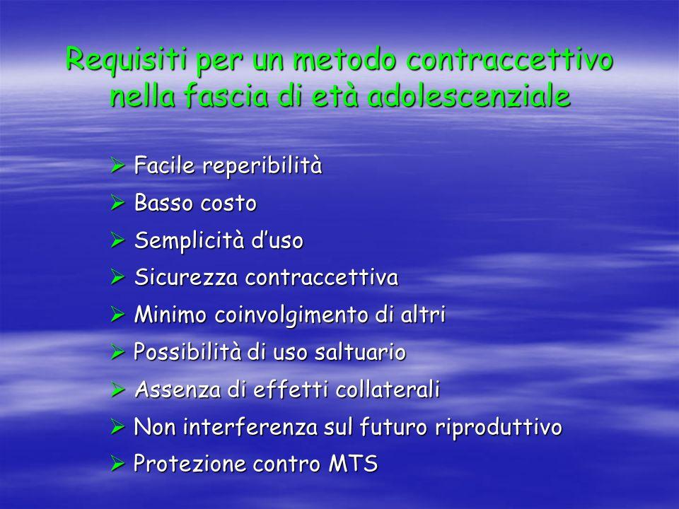 Requisiti per un metodo contraccettivo nella fascia di età adolescenziale  Facile reperibilità  Basso costo  Semplicità d'uso  Sicurezza contracce