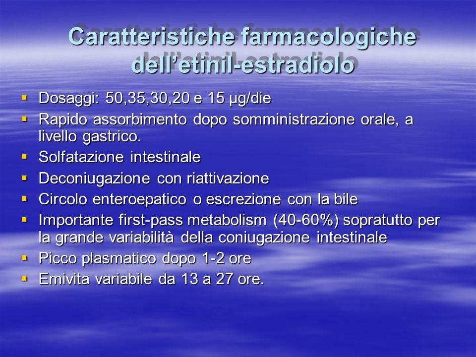 Caratteristiche farmacologiche dell'etinil-estradiolo  Dosaggi: 50,35,30,20 e 15 µg/die  Rapido assorbimento dopo somministrazione orale, a livello
