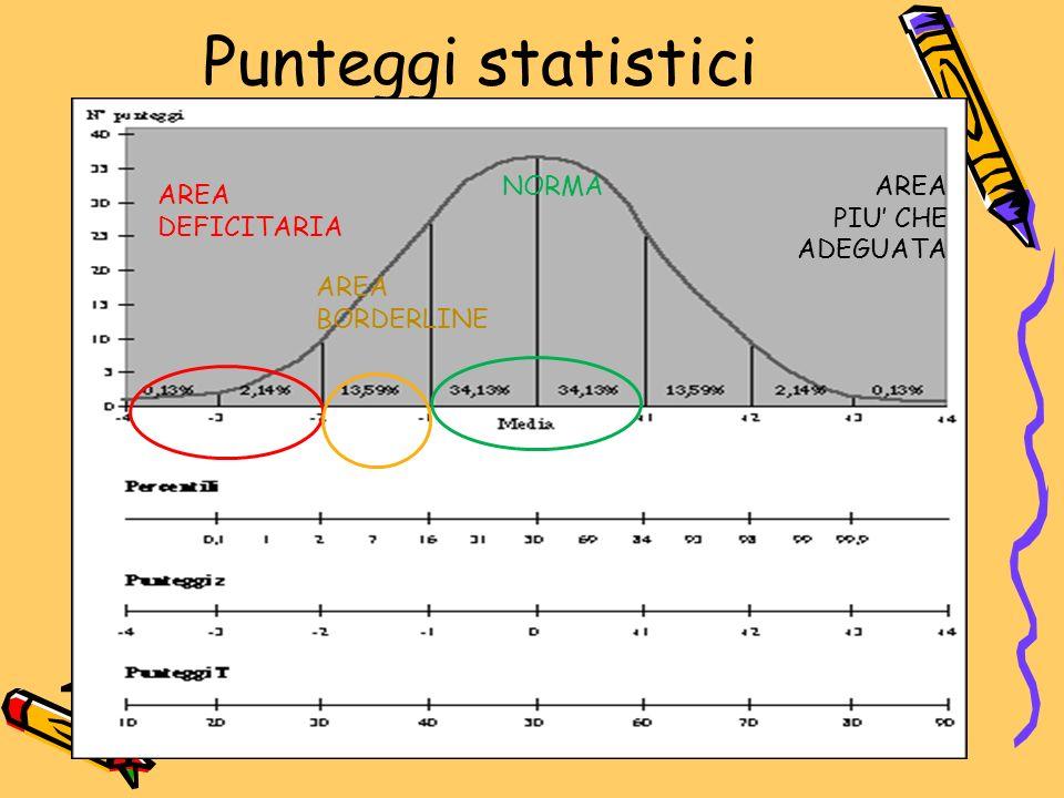 Punteggi statistici AREA DEFICITARIA AREA PIU' CHE ADEGUATA NORMA AREA BORDERLINE