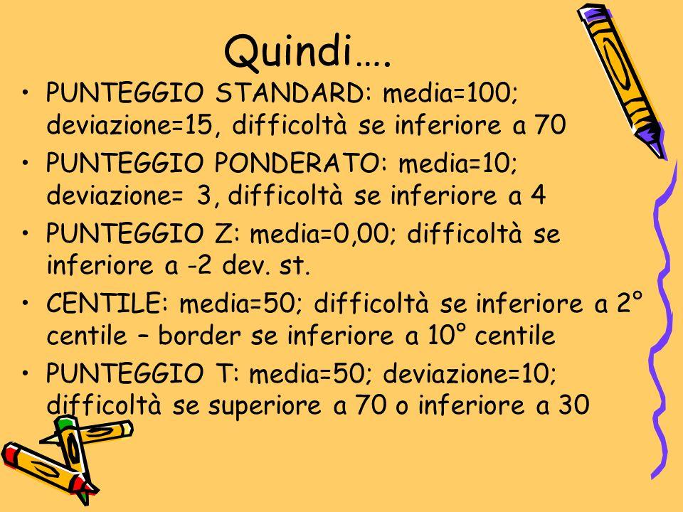 Quindi…. PUNTEGGIO STANDARD: media=100; deviazione=15, difficoltà se inferiore a 70 PUNTEGGIO PONDERATO: media=10; deviazione= 3, difficoltà se inferi