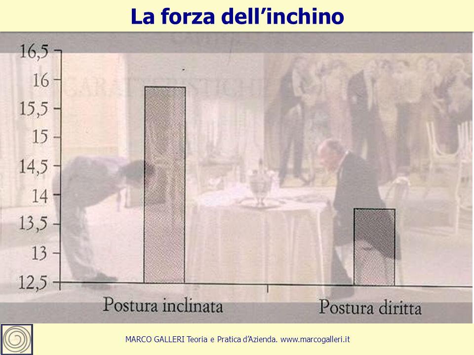 25 La forza dell'inchino MARCO GALLERI Teoria e Pratica d'Azienda. www.marcogalleri.it