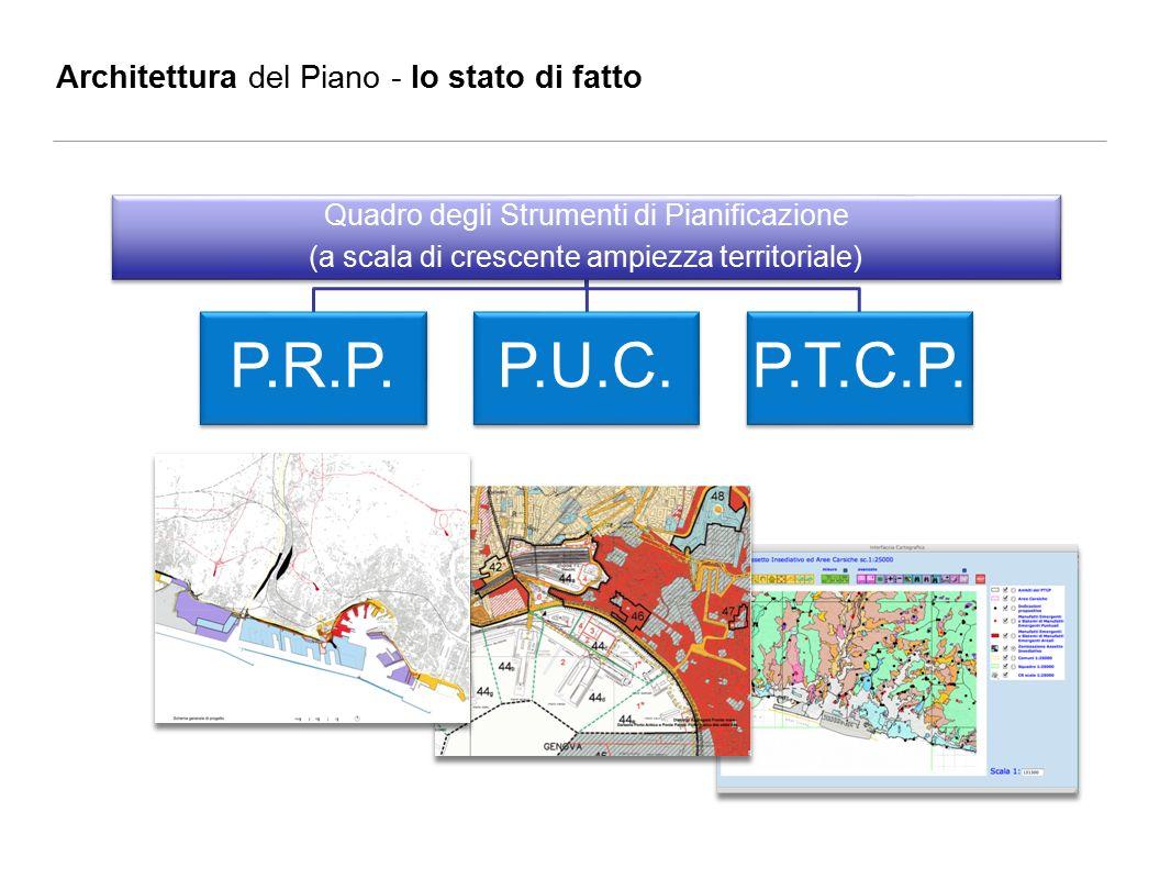 Quadro degli Strumenti di Pianificazione (a scala di crescente ampiezza territoriale) P.R.P.P.U.C.P.T.C.P.
