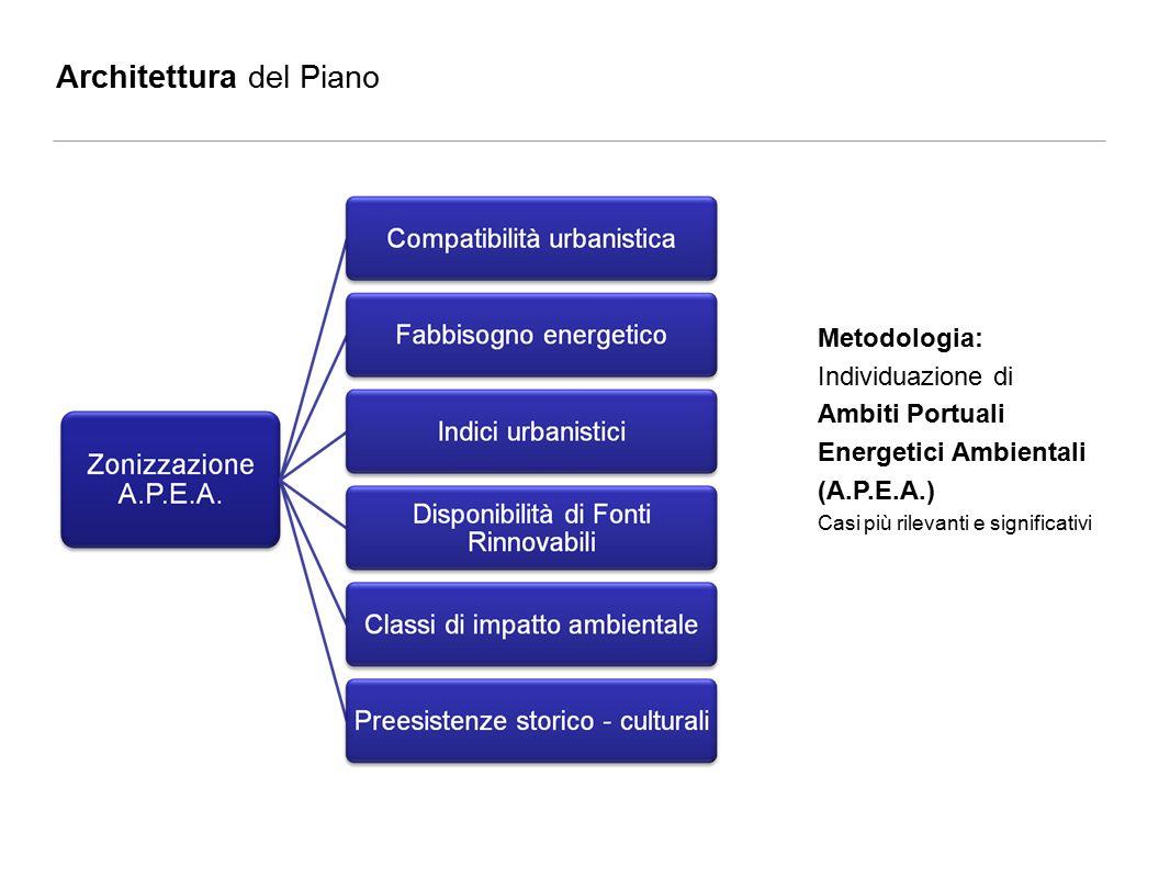 Architettura del Piano Metodologia: Individuazione di Ambiti Portuali Energetici Ambientali (A.P.E.A.) Casi più rilevanti e significativi