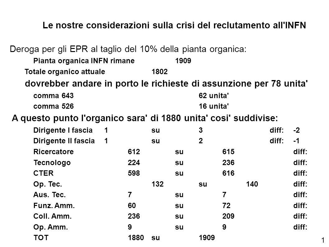 Le nostre considerazioni sulla crisi del reclutamento all INFN Deroga per gli EPR al taglio del 10% della pianta organica: Pianta organica INFN rimane 1909 Totale organico attuale 1802 dovrebber andare in porto le richieste di assunzione per 78 unita comma 64362 unita comma 52616 unita A questo punto l organico sara di 1880 unita cosi suddivise: Dirigente I fascia1su3diff:-2 Dirigente II fascia1su2diff:-1 Ricercatore612su615diff:-3 Tecnologo224su236diff:-12 CTER598su616diff:-18 Op.