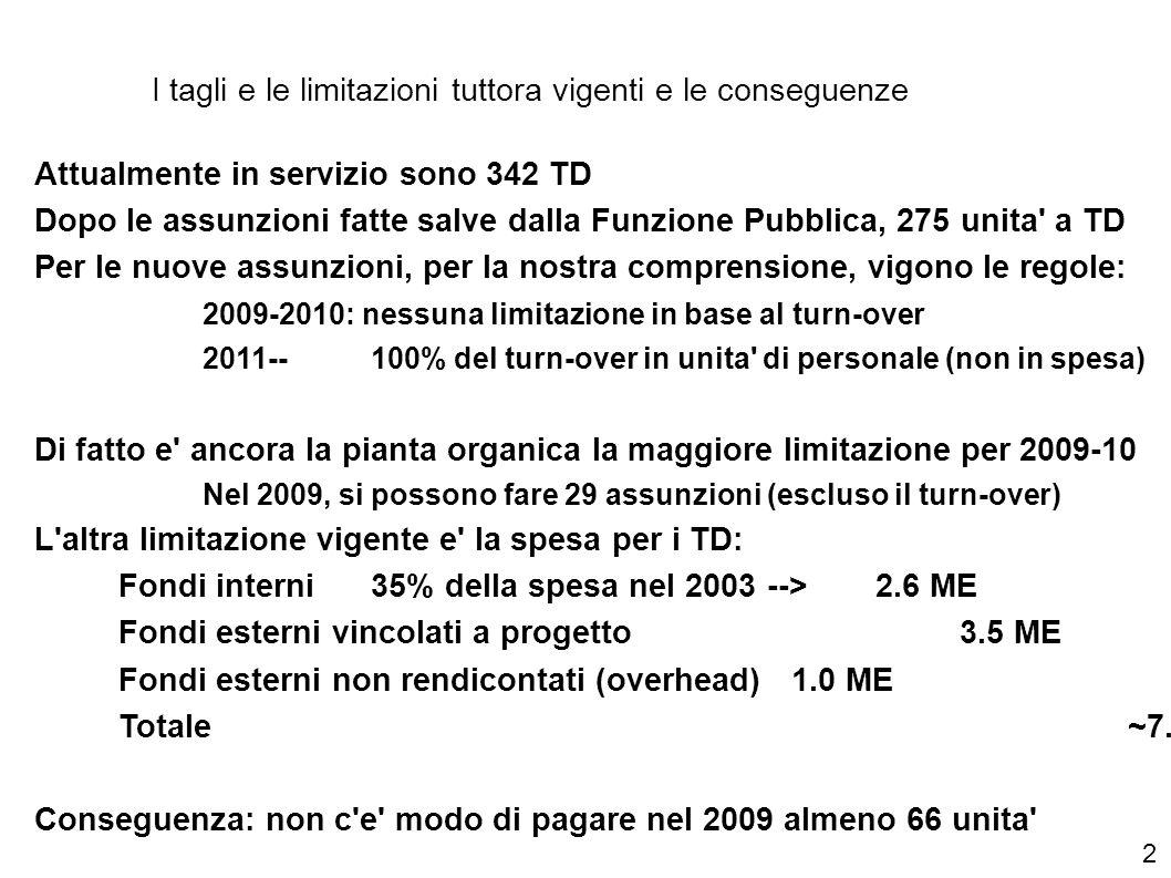 I tagli e le limitazioni tuttora vigenti e le conseguenze Attualmente in servizio sono 342 TD Dopo le assunzioni fatte salve dalla Funzione Pubblica, 275 unita a TD Per le nuove assunzioni, per la nostra comprensione, vigono le regole: 2009-2010: nessuna limitazione in base al turn-over 2011--100% del turn-over in unita di personale (non in spesa) Di fatto e ancora la pianta organica la maggiore limitazione per 2009-10 Nel 2009, si possono fare 29 assunzioni (escluso il turn-over) L altra limitazione vigente e la spesa per i TD: Fondi interni35% della spesa nel 2003 --> 2.6 ME Fondi esterni vincolati a progetto3.5 ME Fondi esterni non rendicontati (overhead)1.0 ME Totale~7.1 ME ~ 180 unita Conseguenza: non c e modo di pagare nel 2009 almeno 66 unita 2