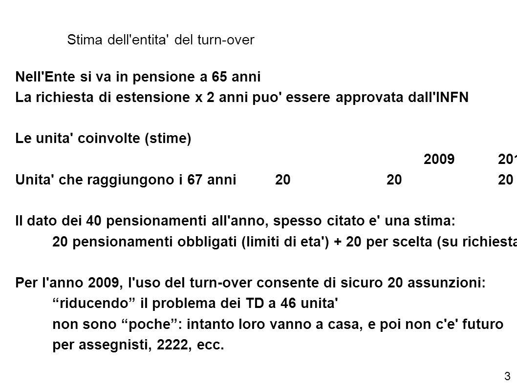 Stima dell entita del turn-over Nell Ente si va in pensione a 65 anni La richiesta di estensione x 2 anni puo essere approvata dall INFN Le unita coinvolte (stime) 2009201020112012 Unita che raggiungono i 67 anni20202020 Il dato dei 40 pensionamenti all anno, spesso citato e una stima: 20 pensionamenti obbligati (limiti di eta ) + 20 per scelta (su richiesta) Per l anno 2009, l uso del turn-over consente di sicuro 20 assunzioni: riducendo il problema dei TD a 46 unita non sono poche : intanto loro vanno a casa, e poi non c e futuro per assegnisti, 2222, ecc.