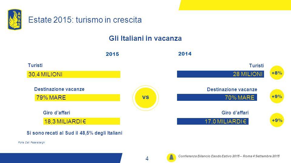Estate 2015: turismo in crescita Fonte Dati: Federalberghi Gli Italiani in vacanza VS +9% +8% 2015 30,4 MILIONI Turisti 18,3 MILIARDI € Giro d'affari 2014 28 MILIONI Turisti 79% MARE Destinazione vacanze 70% MARE Destinazione vacanze 17,0 MILIARDI € Giro d'affari 4 Conferenza Bilancio Esodo Estivo 2015 – Roma 4 Settembre 2015 Si sono recati al Sud il 48,5% degli Italiani