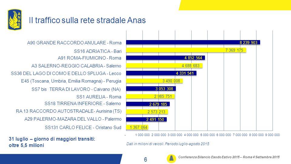 Il traffico sulla rete stradale Anas 6 Conferenza Bilancio Esodo Estivo 2015 – Roma 4 Settembre 2015 31 luglio – giorno di maggiori transiti: oltre 5,5 milioni A90 GRANDE RACCORDO ANULARE - Roma SS16 ADRIATICA - Bari A3 SALERNO-REGGIO CALABRIA - Salerno A91 ROMA-FIUMICINO - Roma SS36 DEL LAGO DI COMO E DELLO SPLUGA - Lecco SS18 TIRRENA INFERIORE - Salerno SS1 AURELIA - Roma A29 PALERMO-MAZARA DEL VALLO - Palermo E45 (Toscana, Umbria, Emilia Romagna) - Perugia Dati in milioni di veicoli.