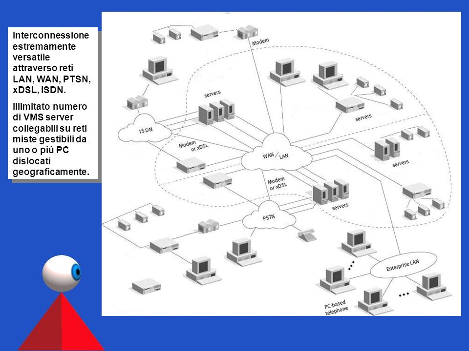 4, 8, 16 ingressi BNC 4, 8, 16 ingressi di allarme 4, 8, 16 uscite ausiliarie Uscite video VGA e SVGA Porta seriale e stampante Porta Ethernet 10-100 Mbit Porta controllo PTZ HDD da 40 a 2560 GB 50 immagini / secondo Wavelet, DeltaWavelet, MP4 4, 8, 16 ingressi BNC 4, 8, 16 ingressi di allarme 4, 8, 16 uscite ausiliarie Uscite video VGA e SVGA Porta seriale e stampante Porta Ethernet 10-100 Mbit Porta controllo PTZ HDD da 40 a 2560 GB 50 immagini / secondo Wavelet, DeltaWavelet, MP4 La famiglia dei VMS digitali hanno in comune le stesse caratteristiche operative.