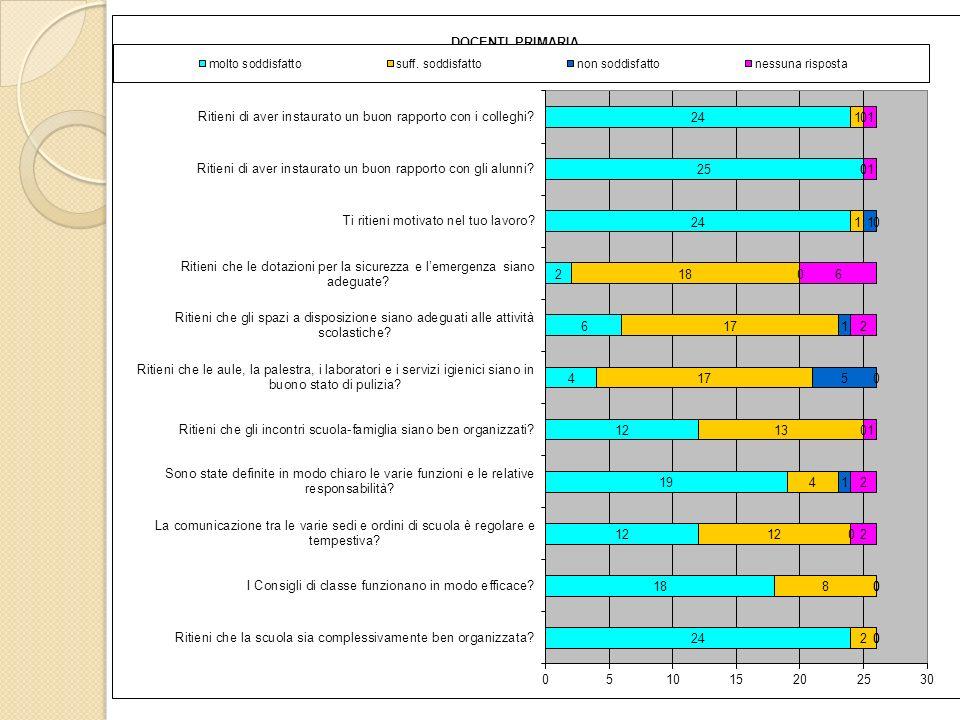 Questionari somministrati agli alunni delle classi I della scuola secondaria di I grado