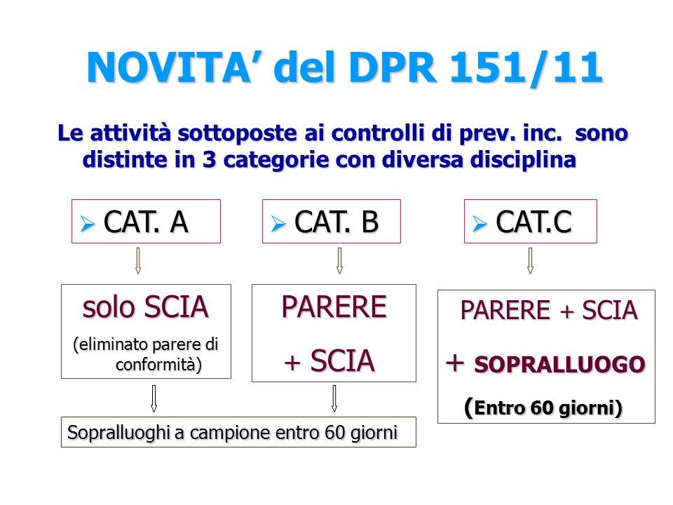 NOVITA' del DPR 151/11 Le attività sottoposte ai controlli di prev.