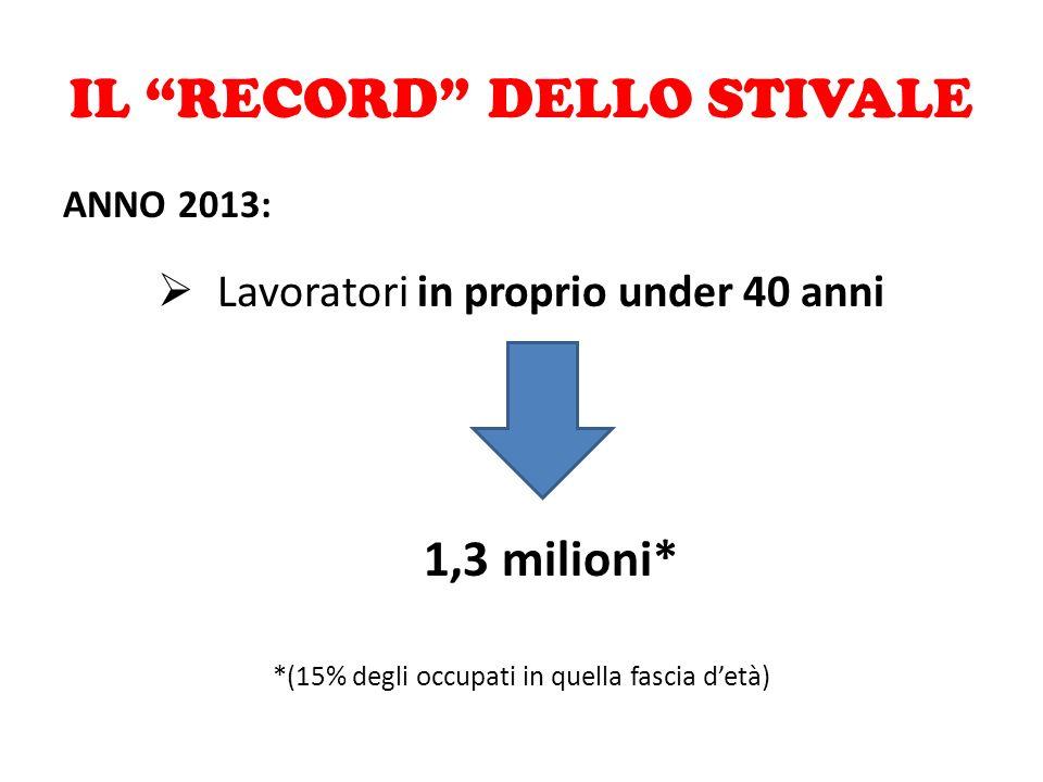 """IL """"RECORD"""" DELLO STIVALE ANNO 2013:  Lavoratori in proprio under 40 anni 1,3 milioni* *(15% degli occupati in quella fascia d'età)"""
