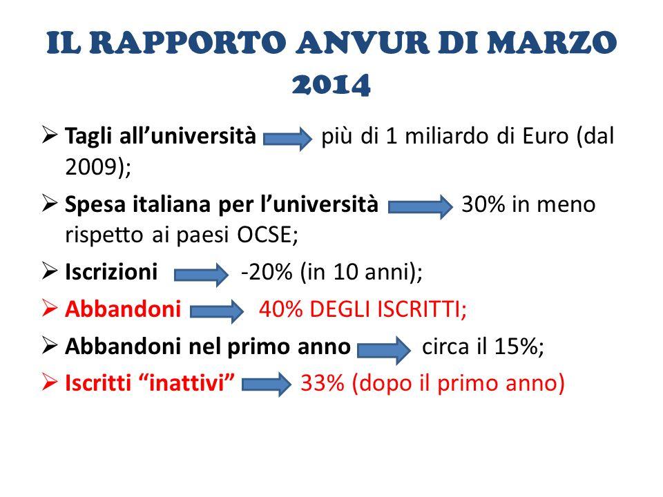 IL RAPPORTO ANVUR DI MARZO 2014  Tagli all'università più di 1 miliardo di Euro (dal 2009);  Spesa italiana per l'università 30% in meno rispetto ai paesi OCSE;  Iscrizioni -20% (in 10 anni);  Abbandoni 40% DEGLI ISCRITTI;  Abbandoni nel primo anno circa il 15%;  Iscritti inattivi 33% (dopo il primo anno)