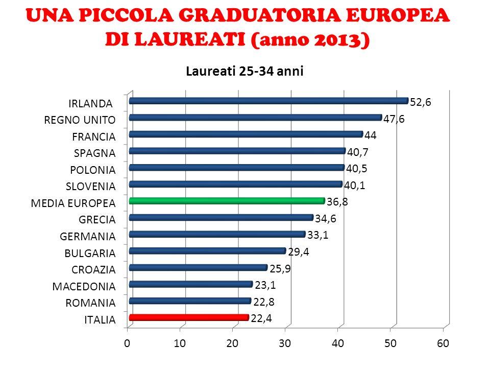 UNA PICCOLA GRADUATORIA EUROPEA DI LAUREATI (anno 2013)