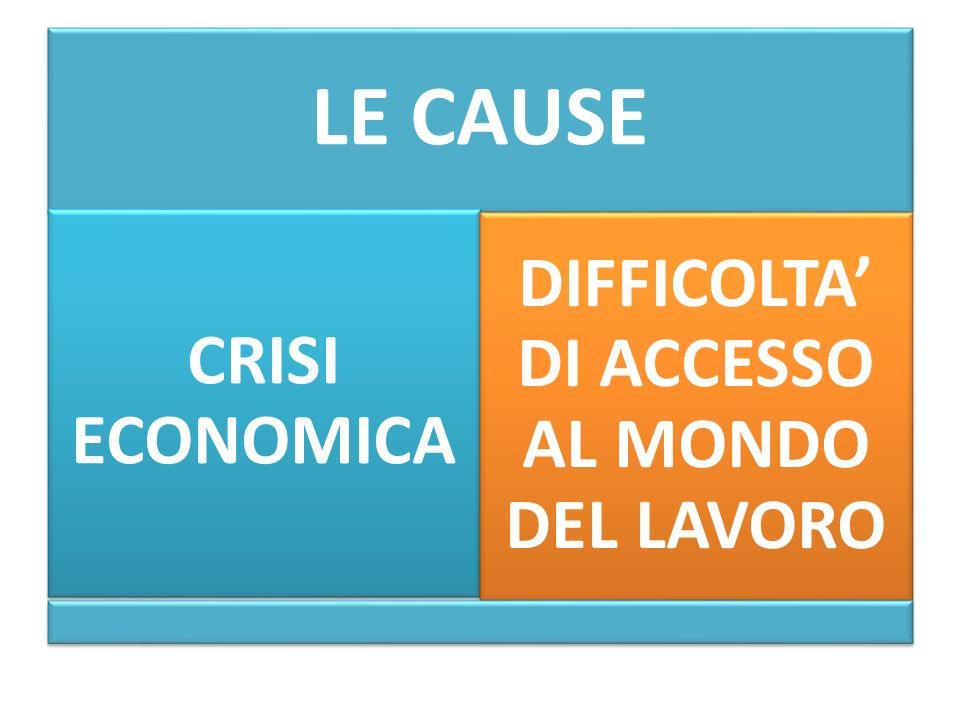 LE CAUSE CRISI ECONOMICA DIFFICOLTA' DI ACCESSO AL MONDO DEL LAVORO