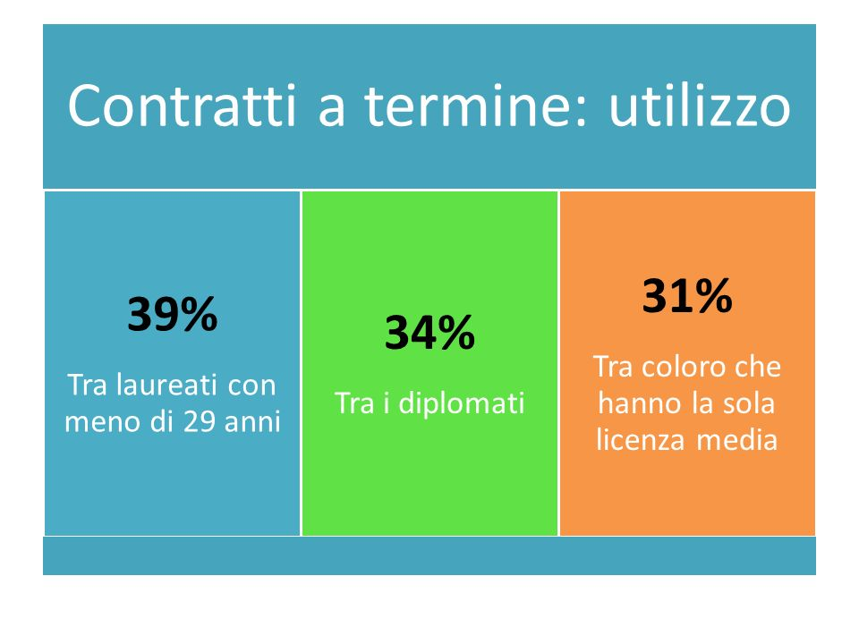Contratti a termine: utilizzo 39% Tra laureati con meno di 29 anni 34% Tra i diplomati 31% Tra coloro che hanno la sola licenza media