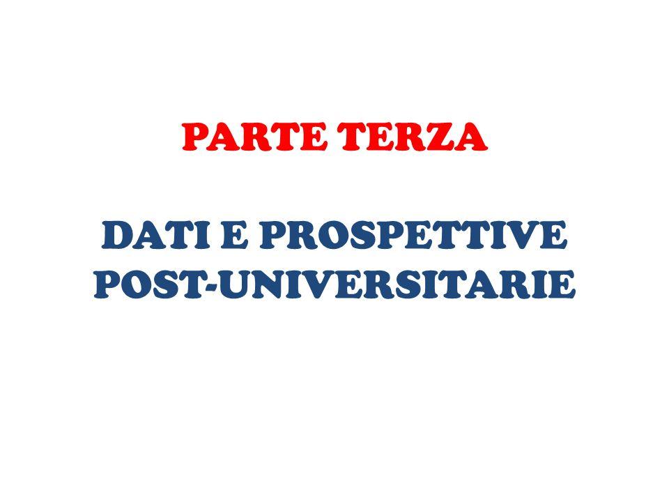 PARTE TERZA DATI E PROSPETTIVE POST-UNIVERSITARIE