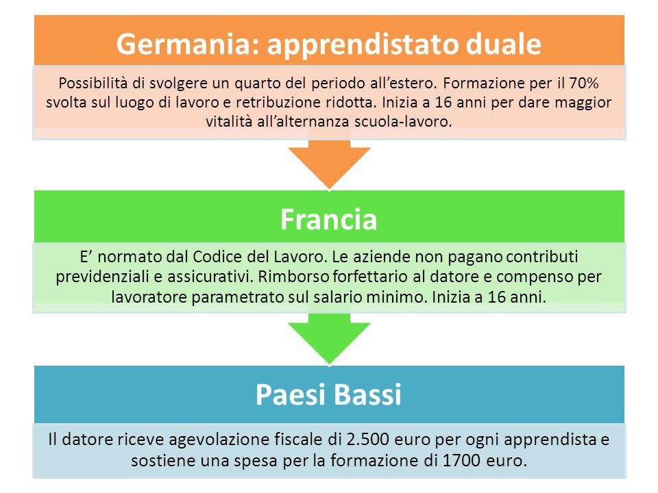 Paesi Bassi Il datore riceve agevolazione fiscale di 2.500 euro per ogni apprendista e sostiene una spesa per la formazione di 1700 euro.
