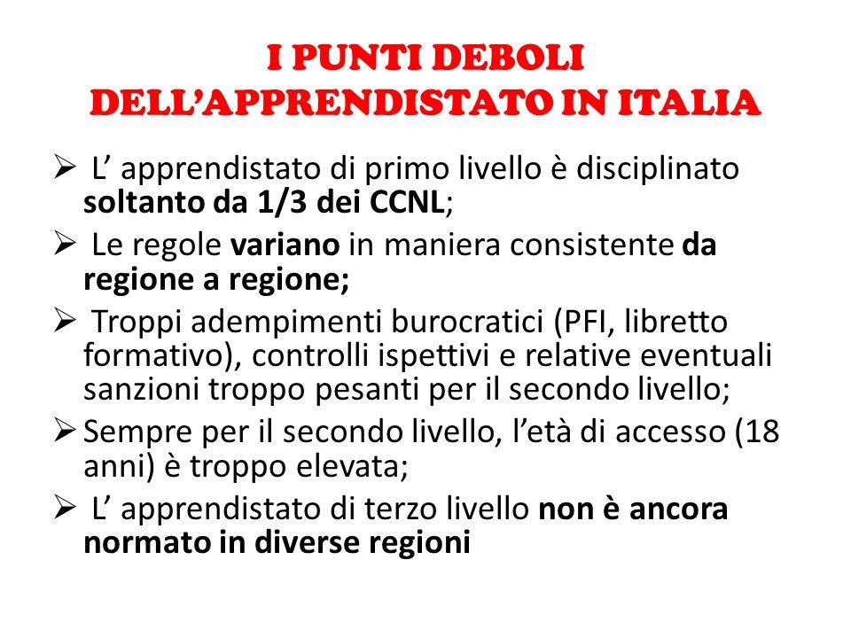 I PUNTI DEBOLI DELL'APPRENDISTATO IN ITALIA  L' apprendistato di primo livello è disciplinato soltanto da 1/3 dei CCNL;  Le regole variano in manier