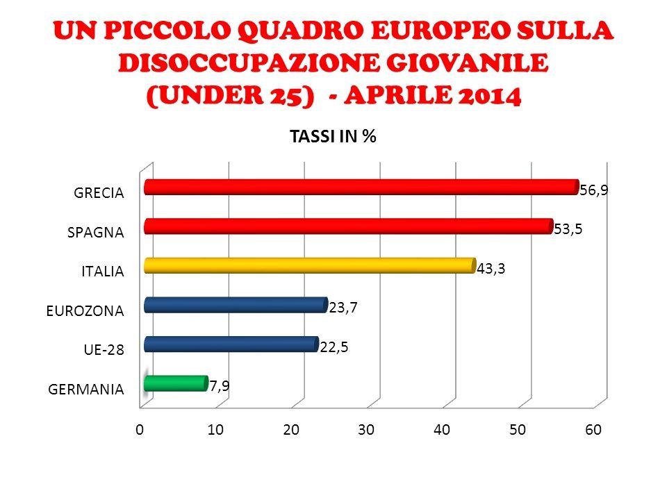 UN PICCOLO QUADRO EUROPEO SULLA DISOCCUPAZIONE GIOVANILE (UNDER 25) - APRILE 2014