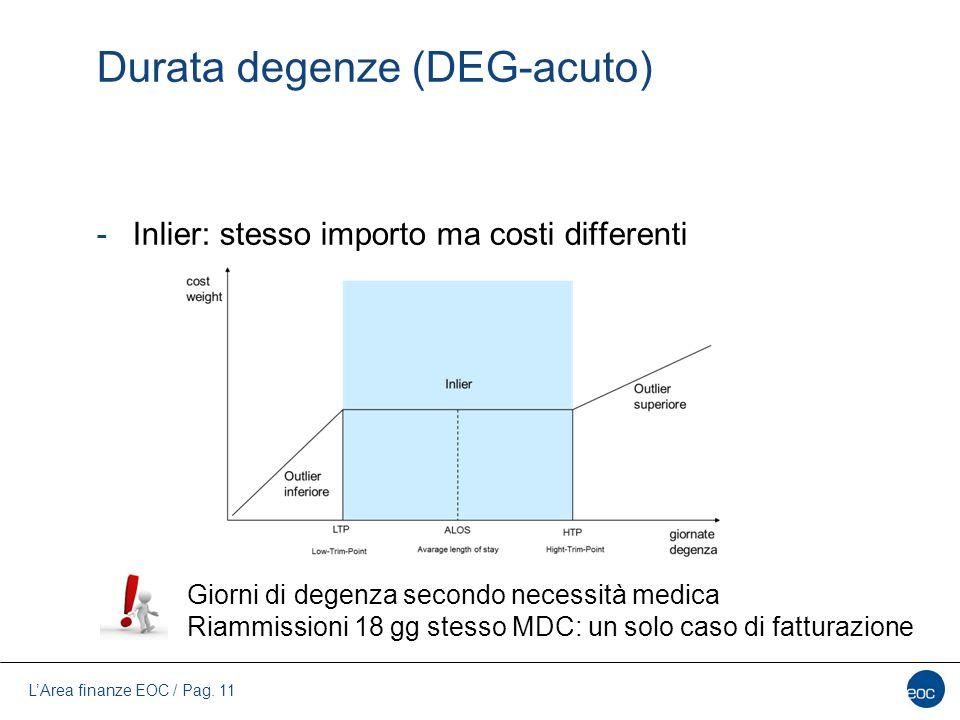 L'Area finanze EOC / Pag. 11 Durata degenze (DEG-acuto) -Inlier: stesso importo ma costi differenti Giorni di degenza secondo necessità medica Riammis