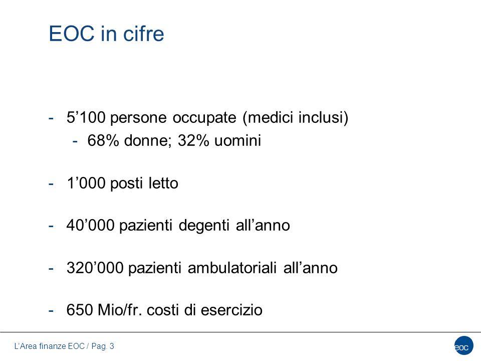 L'Area finanze EOC / Pag. 3 EOC in cifre -5'100 persone occupate (medici inclusi) -68% donne; 32% uomini -1'000 posti letto -40'000 pazienti degenti a