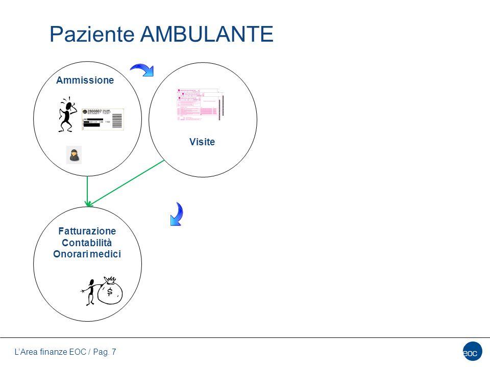 L'Area finanze EOC / Pag. 7 Paziente AMBULANTE Visite Fatturazione Contabilità Onorari medici Ammissione
