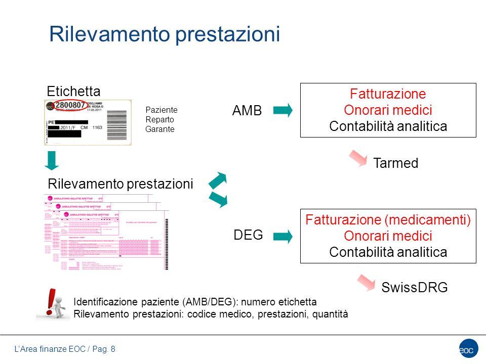 L'Area finanze EOC / Pag. 8 Rilevamento prestazioni Etichetta Rilevamento prestazioni AMB DEG Fatturazione Onorari medici Contabilità analitica Fattur