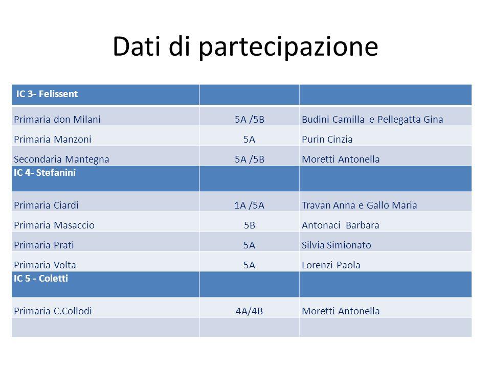 Dati di partecipazione IC 3- Felissent Primaria don Milani5A /5BBudini Camilla e Pellegatta Gina Primaria Manzoni5APurin Cinzia Secondaria Mantegna5A
