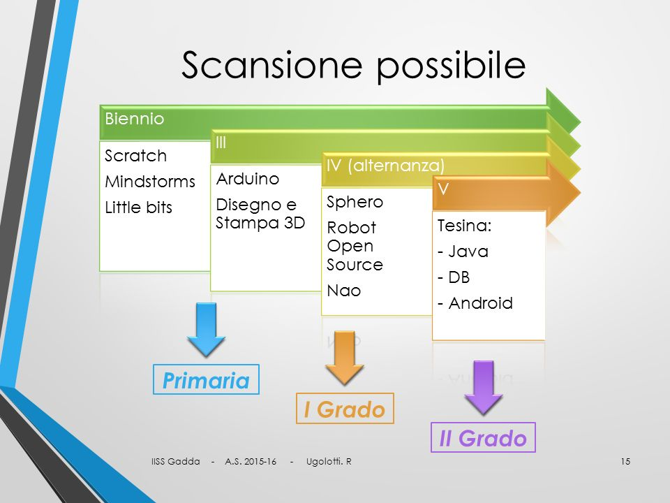 Scansione possibile Biennio Scratch Mindstorms Little bits III Arduino Disegno e Stampa 3D IV (alternanza) Sphero Robot Open Source Nao V Tesina: - Ja
