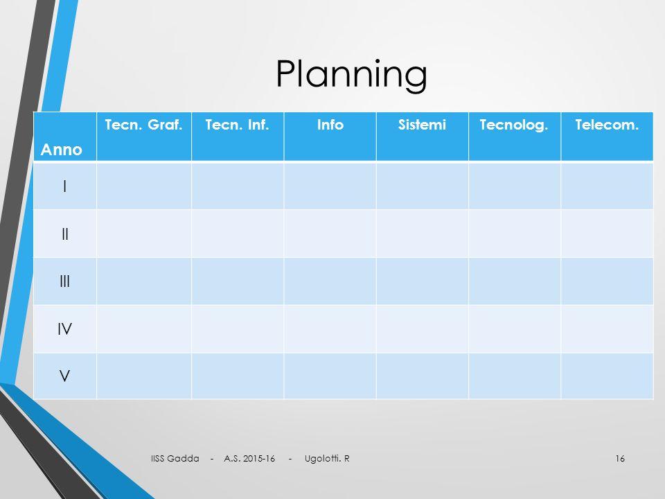 Planning IISS Gadda - A.S. 2015-16 - Ugolotti. R16 Anno Tecn. Graf.Tecn. Inf.InfoSistemiTecnolog.Telecom. I II III IV V