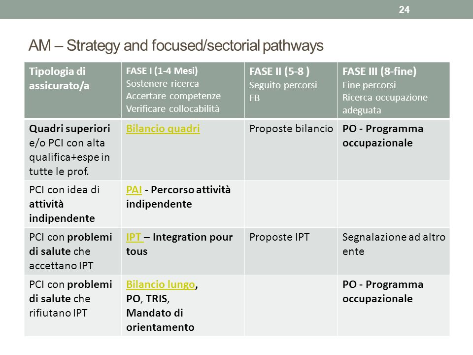 AM – Strategy and focused/sectorial pathways Tipologia di assicurato/a FASE I (1-4 Mesi) Sostenere ricerca Accertare competenze Verificare collocabili