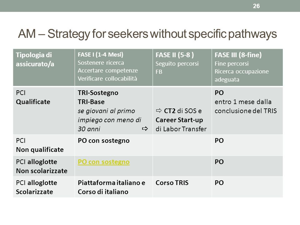 AM – Strategy for seekers without specific pathways 26 Tipologia di assicurato/a FASE I (1-4 Mesi) Sostenere ricerca Accertare competenze Verificare c