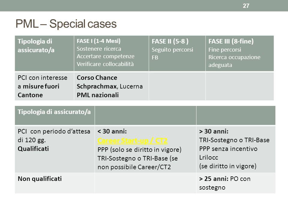 PML – Special cases 27 Tipologia di assicurato/a FASE I (1-4 Mesi) Sostenere ricerca Accertare competenze Verificare collocabilità FASE II (5-8 ) Segu