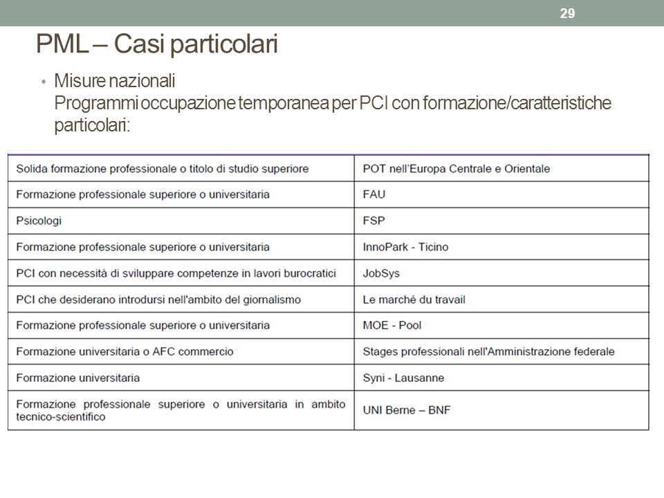 PML – Casi particolari Misure nazionali Programmi occupazione temporanea per PCI con formazione/caratteristiche particolari: 29