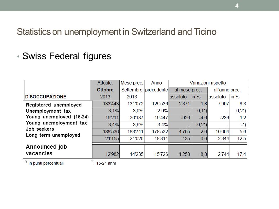 Statistics on unemployment in Switzerland and Ticino Swiss Federal figures 4 Registered unemployed Unemployment tax Young unemployed (15-24) Young une