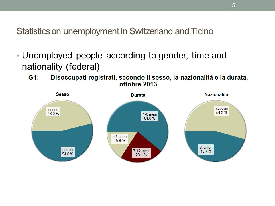 Statistics on unemployment in Switzerland and Ticino Unemployed people according to gender, time and nationality (federal) 5