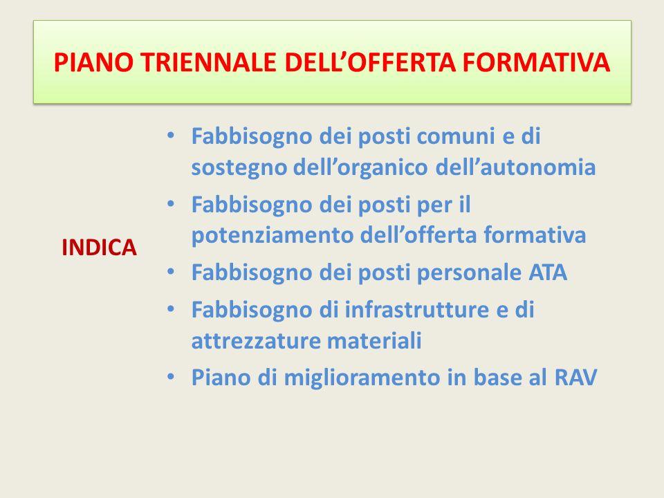 PIANO TRIENNALE DELL'OFFERTA FORMATIVA INDICA Fabbisogno dei posti comuni e di sostegno dell'organico dell'autonomia Fabbisogno dei posti per il poten