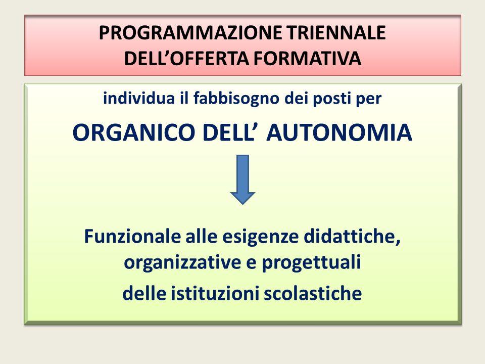 PROGRAMMAZIONE TRIENNALE DELL'OFFERTA FORMATIVA individua il fabbisogno dei posti per ORGANICO DELL' AUTONOMIA Funzionale alle esigenze didattiche, or